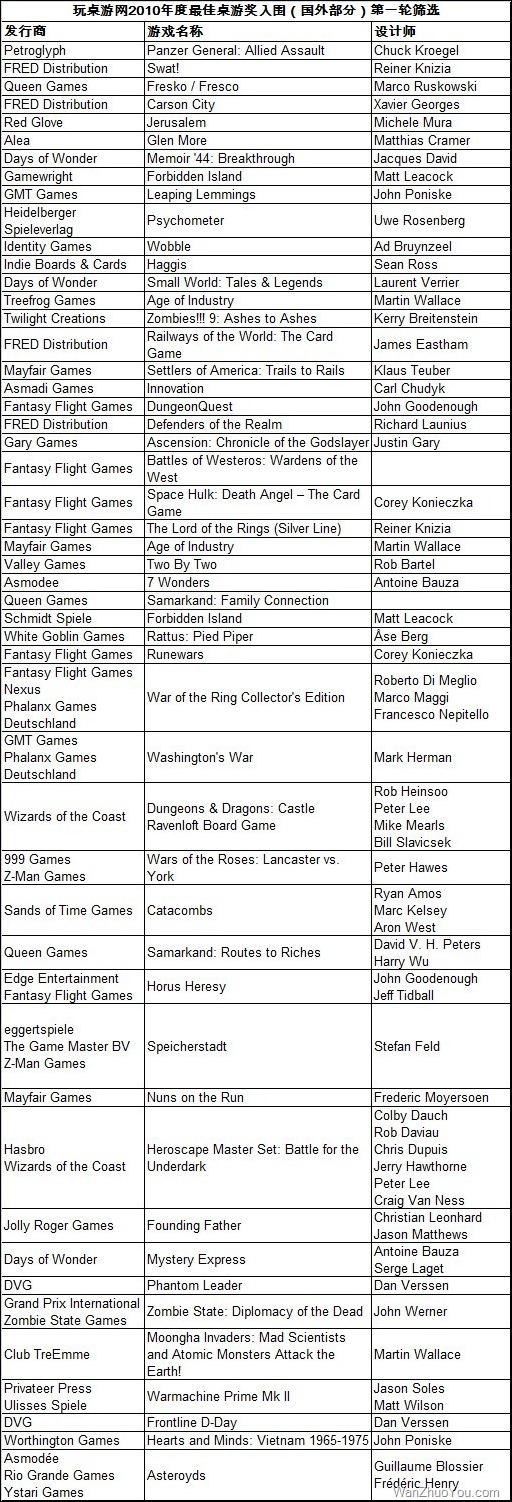 玩桌游网2010年度最佳桌游国外入围名单(第一轮)