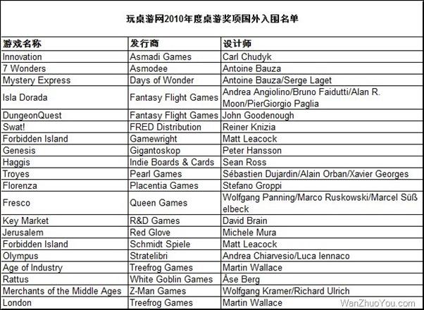 玩桌游网2010年度桌游奖项国外桌游入围名单