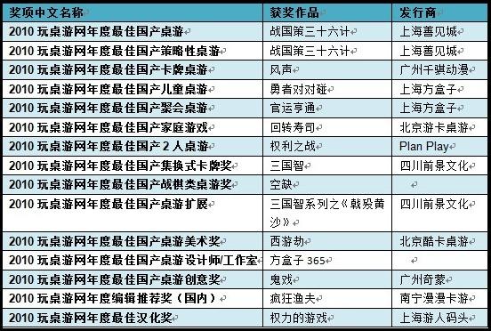2010玩桌游网年度国产桌游奖项列表A