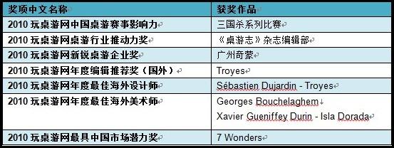 2010玩桌游网年度国产桌游奖项列表B