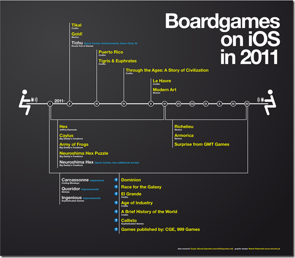 iOS 2011年桌游发布计划