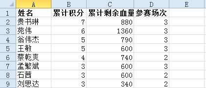 决赛参赛选手名单