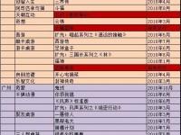 玩桌游网2010年桌游奖项入围作品(中国部分)公示